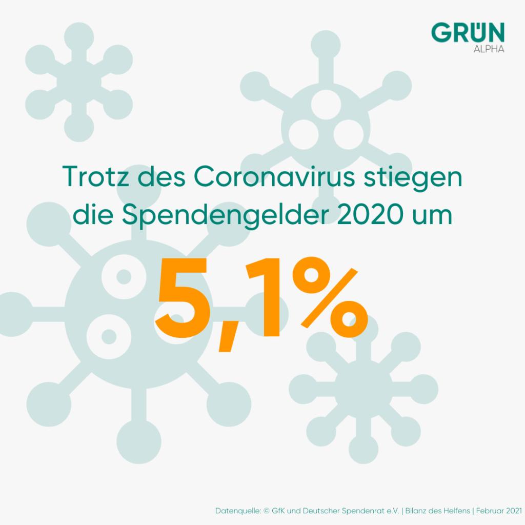Infografik zu Spendengeldern in 2020 im Angesicht von Corona