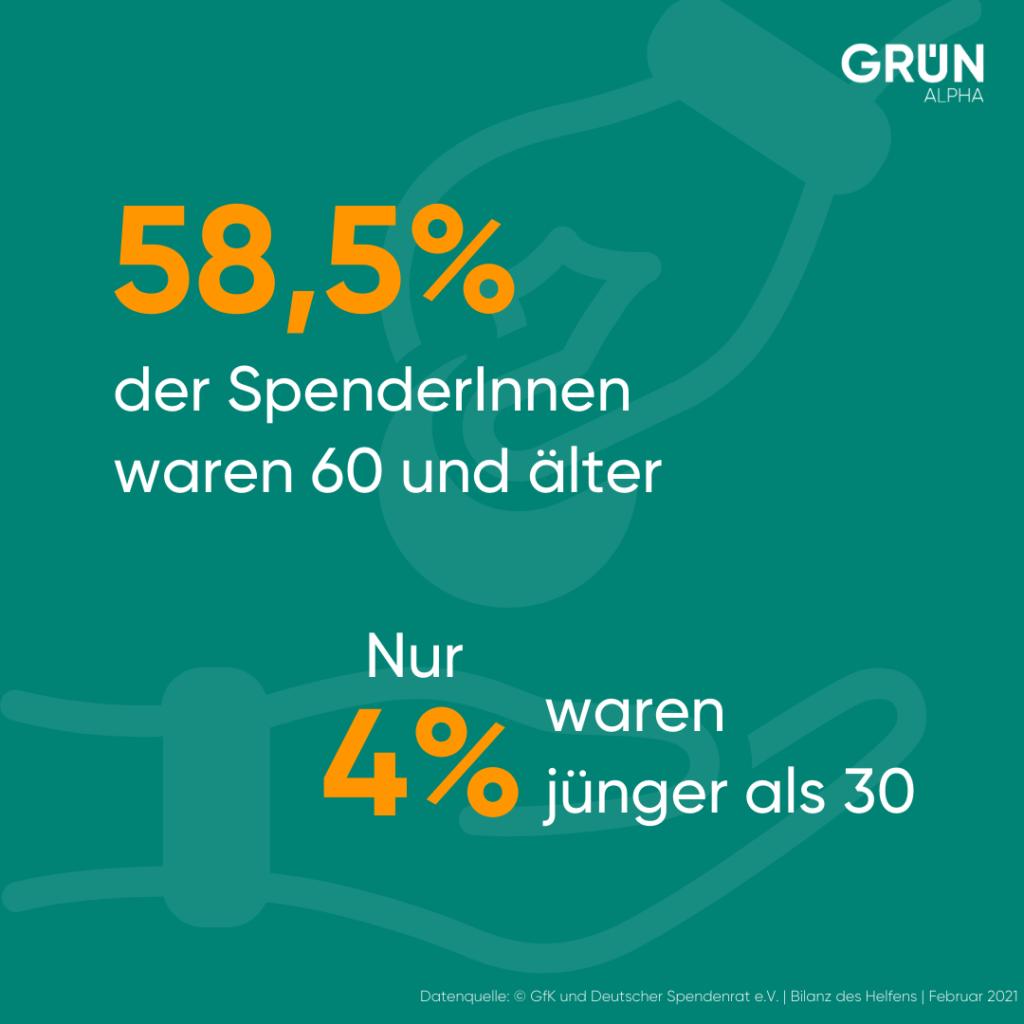 Infografik zu den Altersgruppen der SpenderInnen 2020