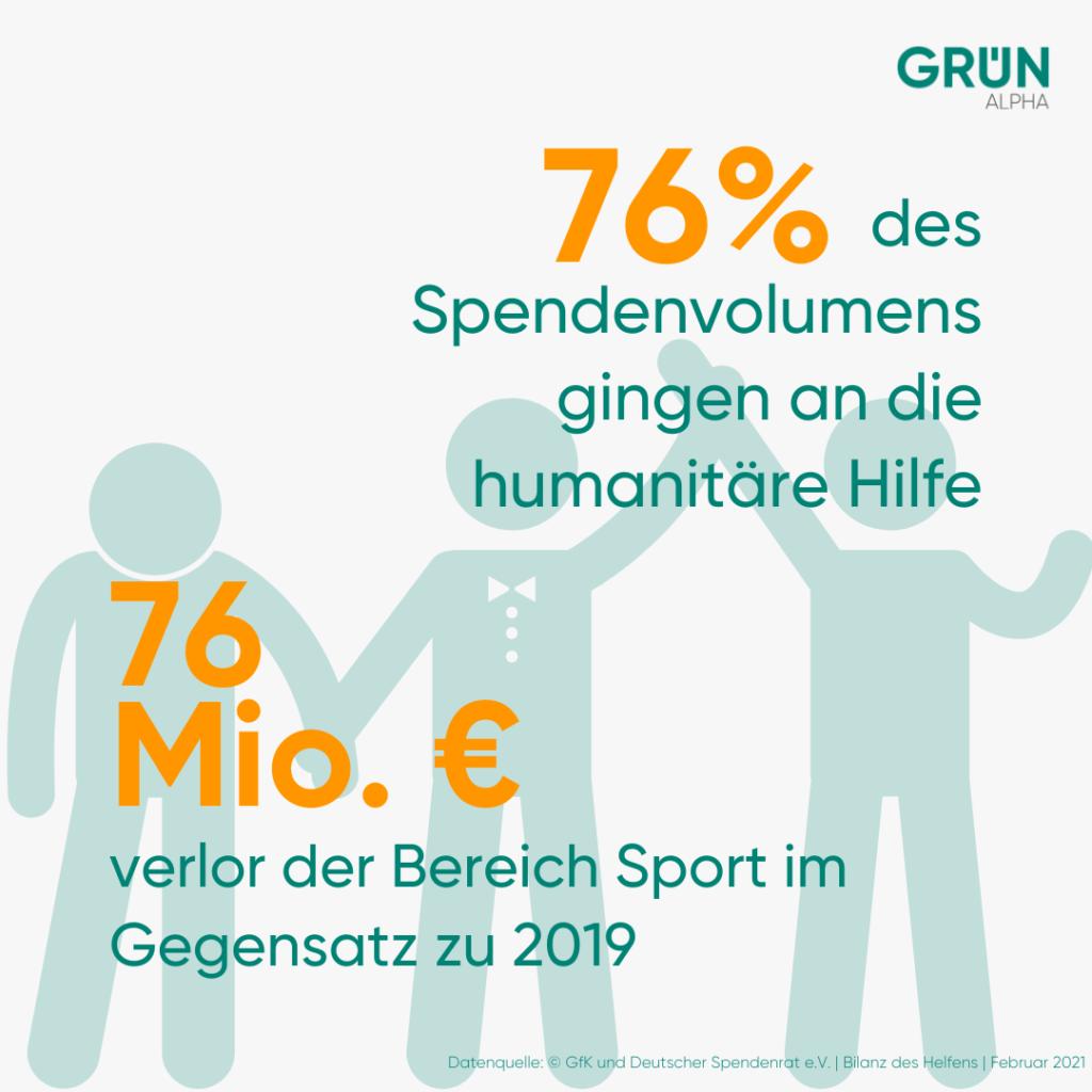 Infografik zu den Gewinnern und Verlierern des Spendenjahrs 2020